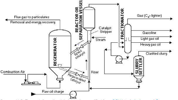 catalytic cracking2