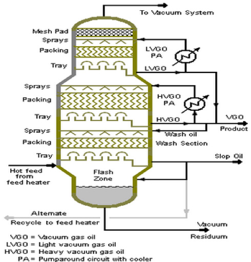 Vacuum Distillation Unit Design Vacuum Distillation